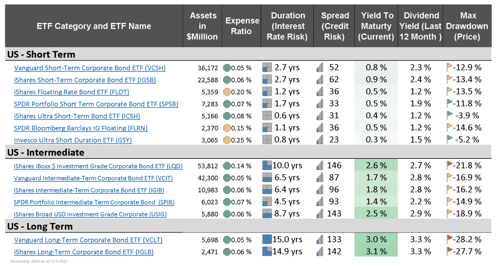 US Corporate Bond ETFs - market monitor january 2021