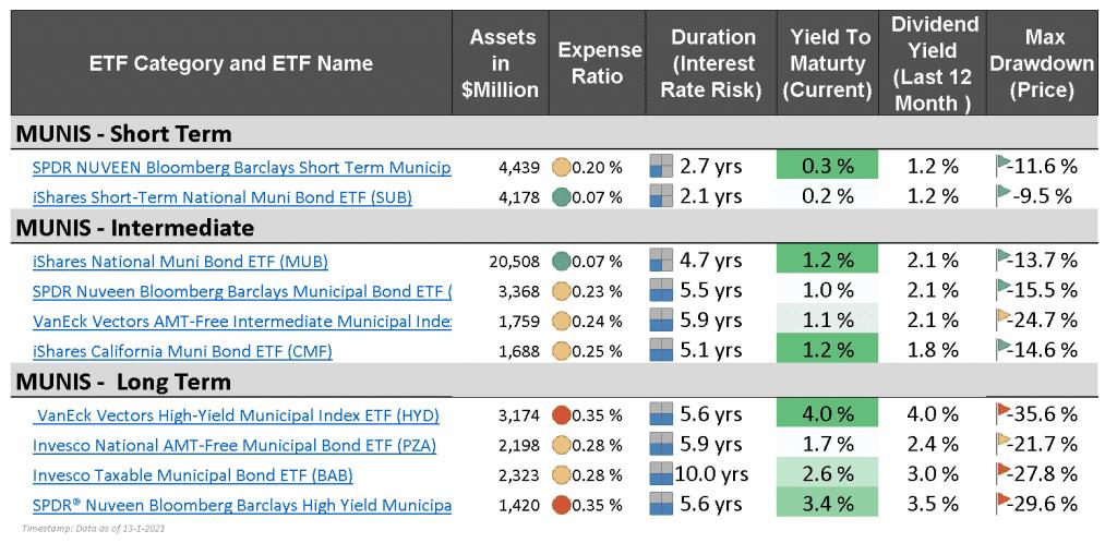 US Munis Bond ETFs - market monitor january 2021