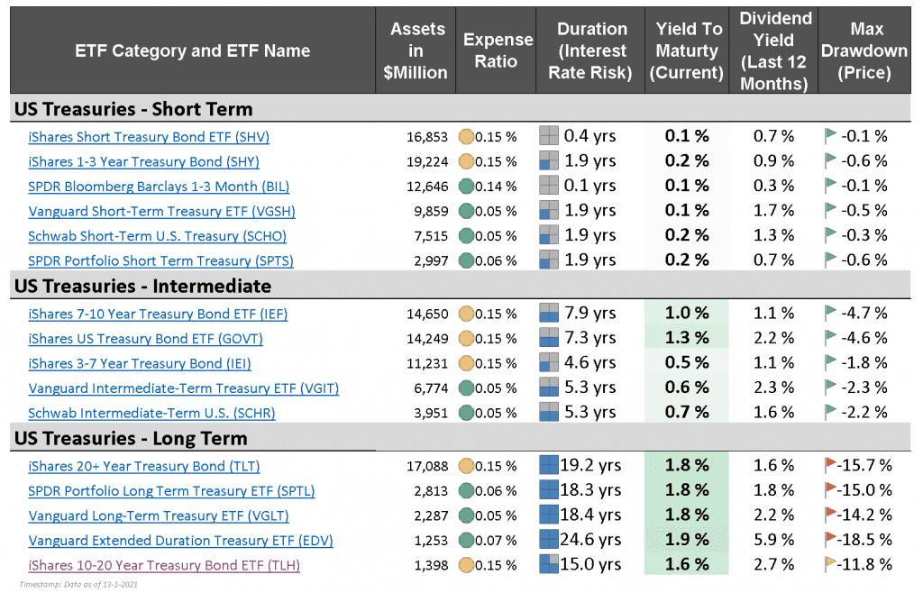 US Treasury Bond ETFs - market monitor january 2021