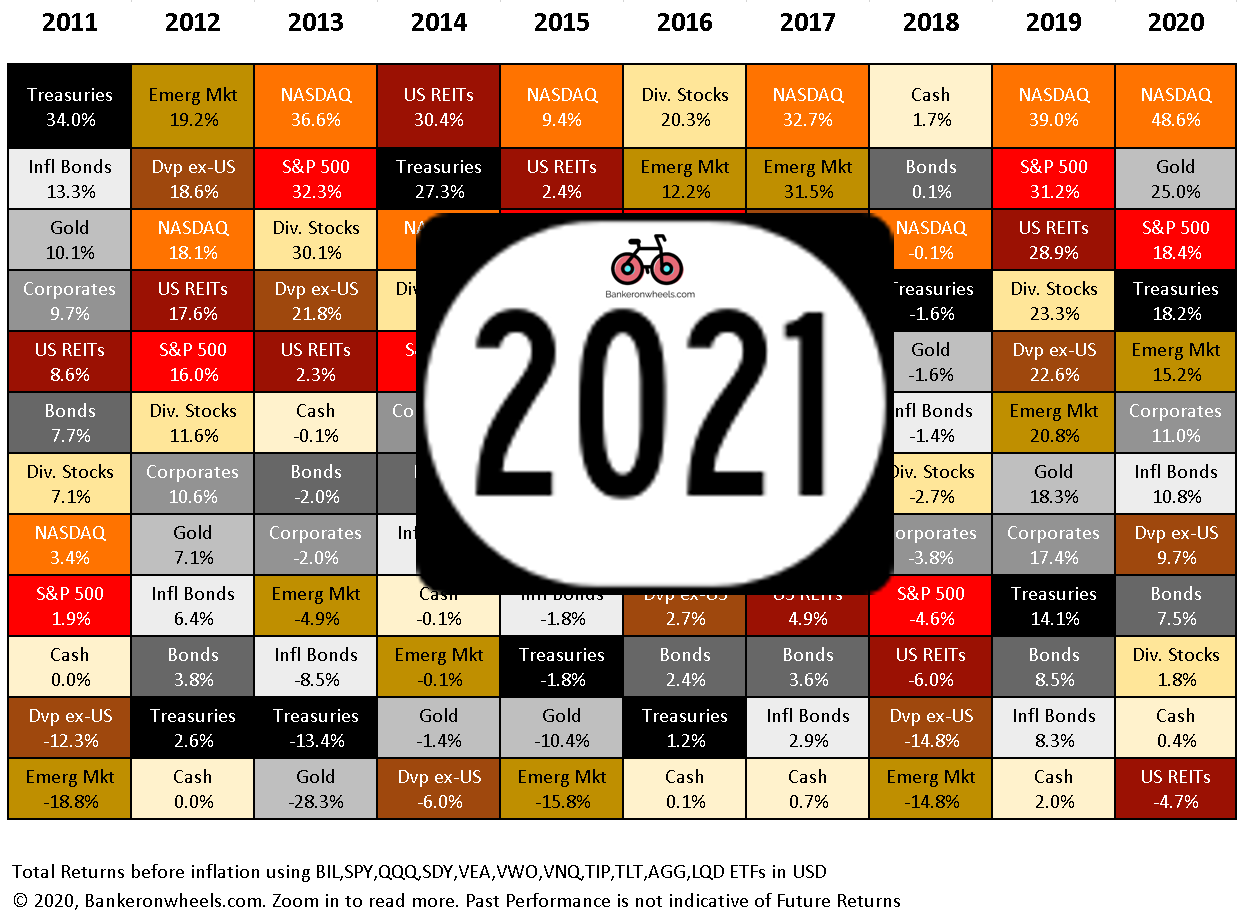cover picture 2021 market returns historical