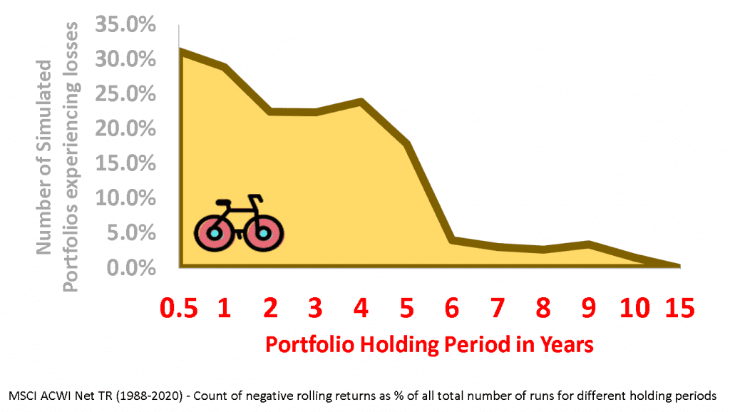 holding period losses for 100% equity portfolio