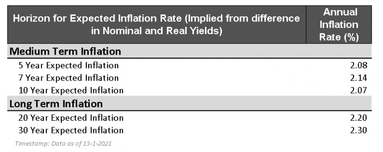 inflation expectations january 2021