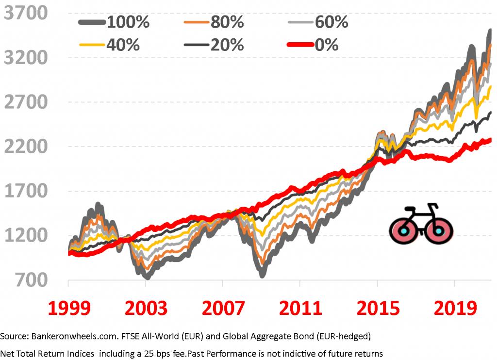 vanguard lifestyle ucits eur etfs performance chart 80% 60% 100% 40% 20% equity