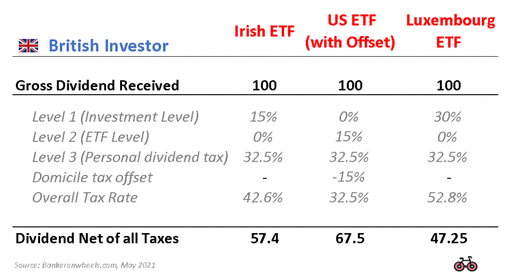 dividend withholding tax example uk investor