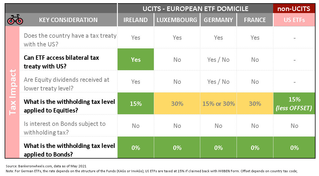 withholding taxes on ETFs - Equity and Bonds Ireland Luxembourg US France Germany