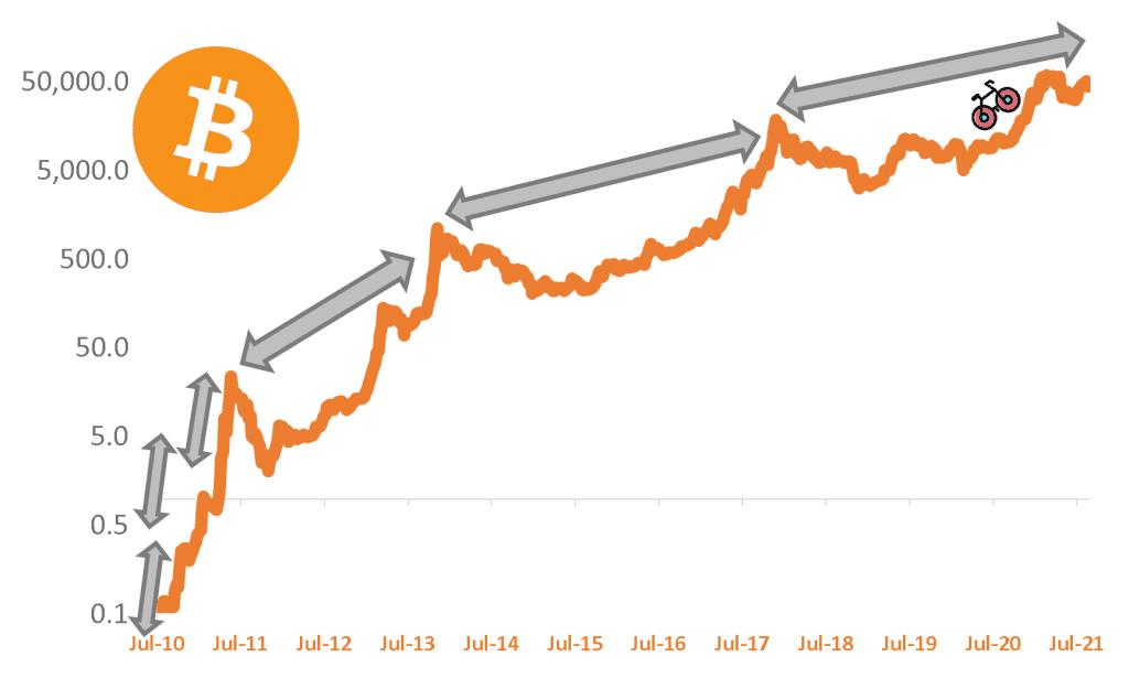 bitcoin chart logarithmic