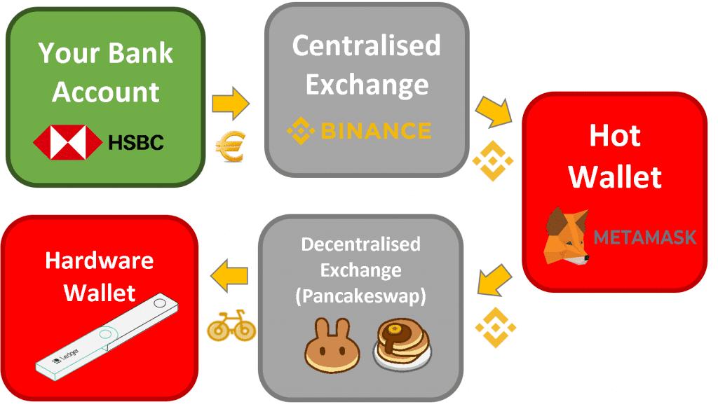 process of buying a crypto token deposit centralised exchange binance token bnb binance smart chain pancakeswap hot wallet hardware wallet